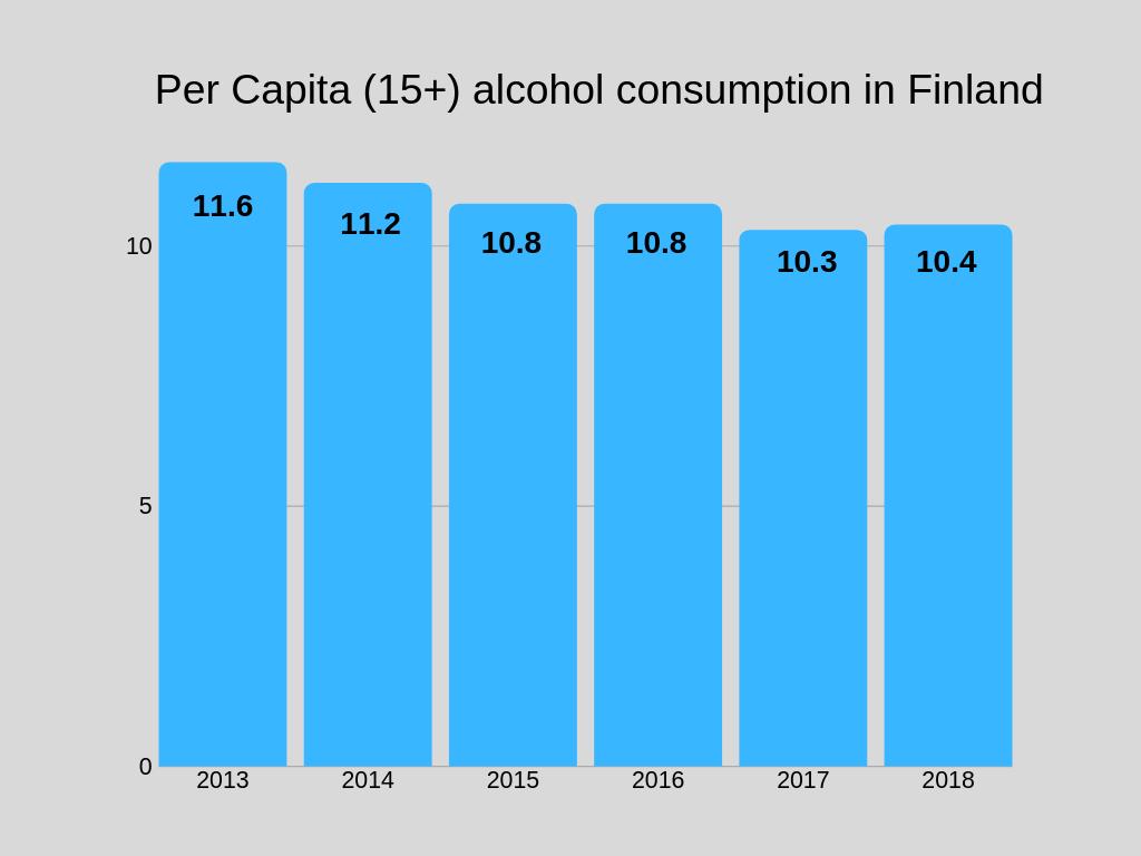 Per Capita (15+) alcohol consumption in Finland