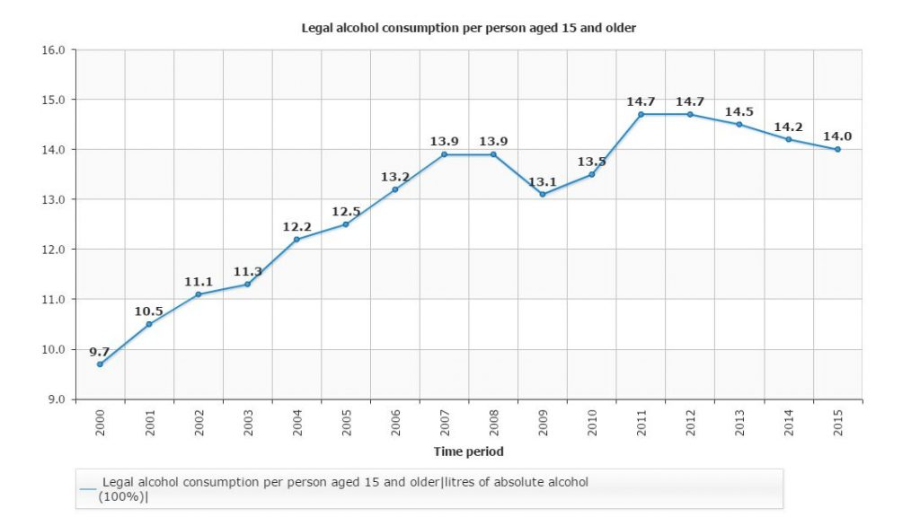 LT consumption