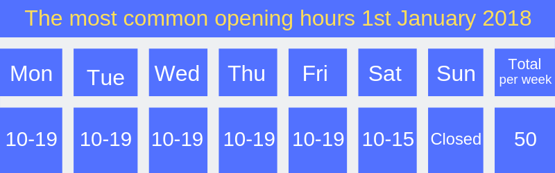 The most common opening hours 1st January 2018